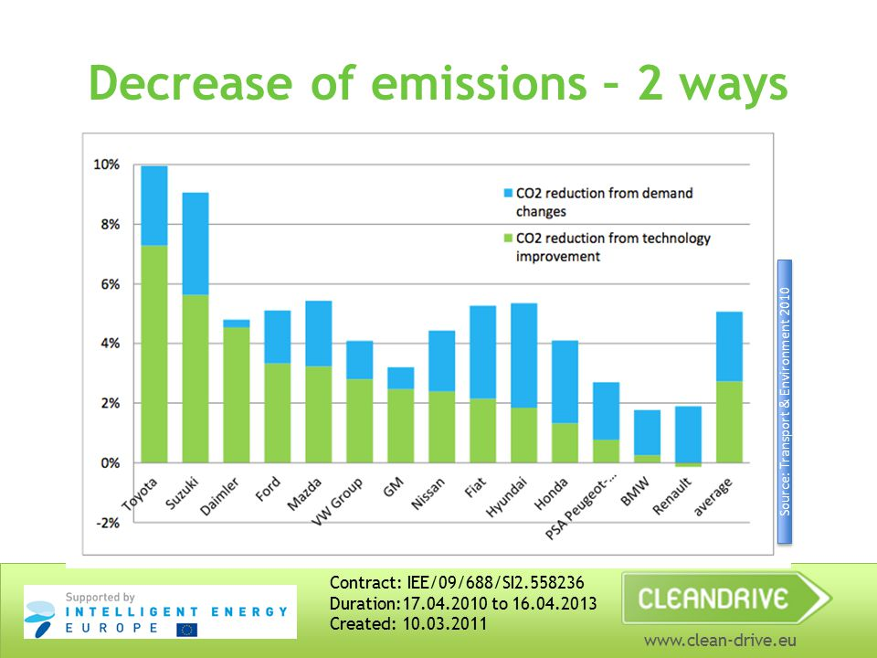 www.clean-drive.eu Decrease of emissions – 2 ways Contract: IEE/09/688/SI2.558236 Duration:17.04.2010 to 16.04.2013 Created: 10.03.2011 Source: Transp