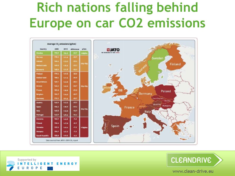 www.clean-drive.eu Rich nations falling behind Europe on car CO2 emissions