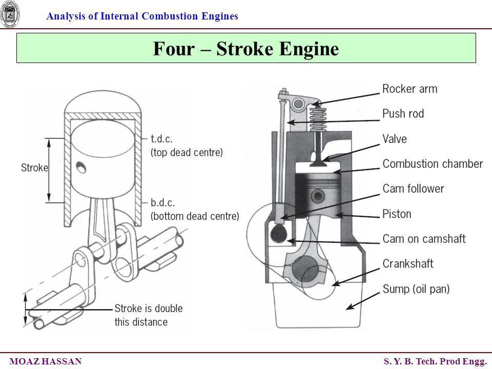 Analysis of Internal Combustion Engines S. Y. B. Tech. Prod Engg.MOAZ HASSAN Four – Stroke Engine