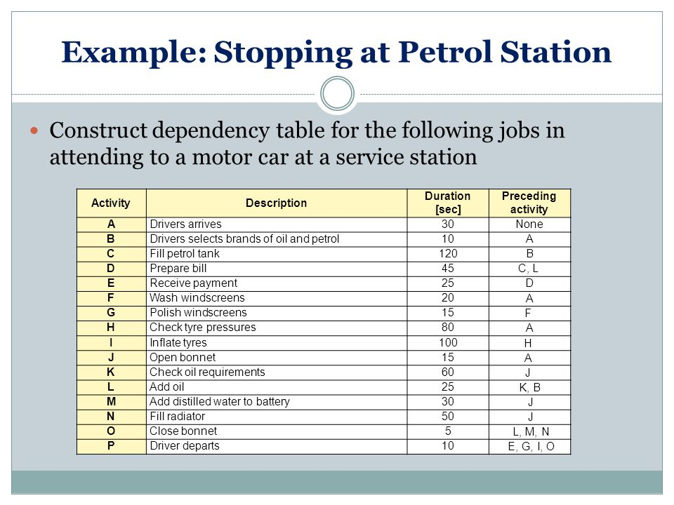 Example: Stopping at Petrol Station Construct dependency table for the following jobs in attending to a motor car at a service station ActivityDescription Duration [sec] Preceding activity ADrivers arrives30None BDrivers selects brands of oil and petrol10A CFill petrol tank120B DPrepare bill45C, L EReceive payment25D FWash windscreens20A GPolish windscreens15F HCheck tyre pressures80A IInflate tyres100H JOpen bonnet15A KCheck oil requirements60J LAdd oil25K, B MAdd distilled water to battery30 J NFill radiator50 J OClose bonnet5 L, M, N PDriver departs10 E, G, I, O