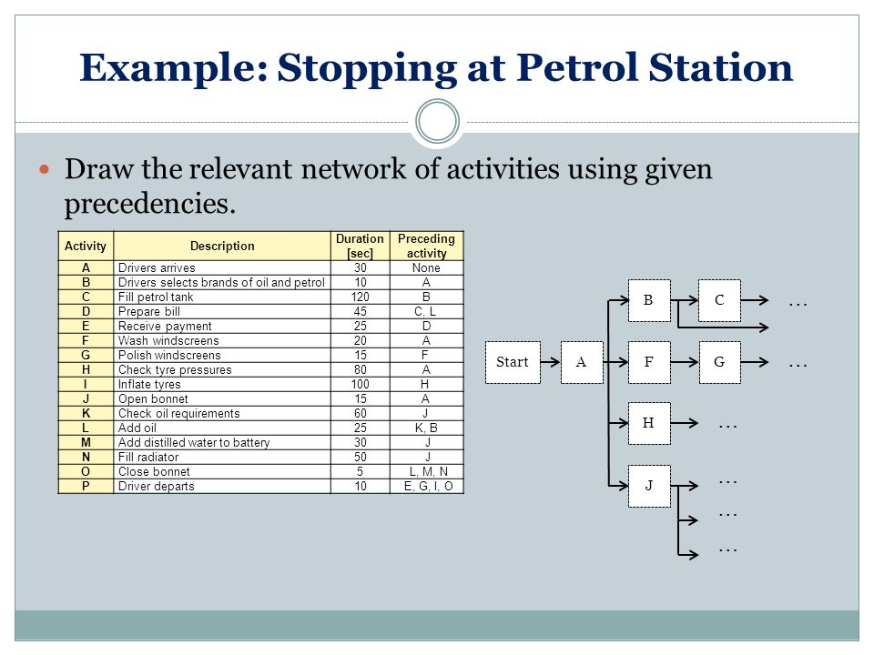 Example: Stopping at Petrol Station Draw the relevant network of activities using given precedencies.