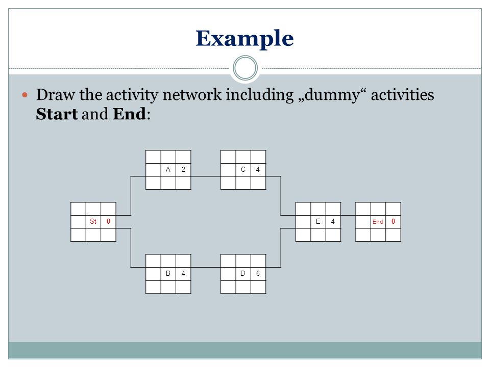 "Example Draw the activity network including ""dummy activities Start and End: A2 C4 St0 E4 End 0 B4 D6"