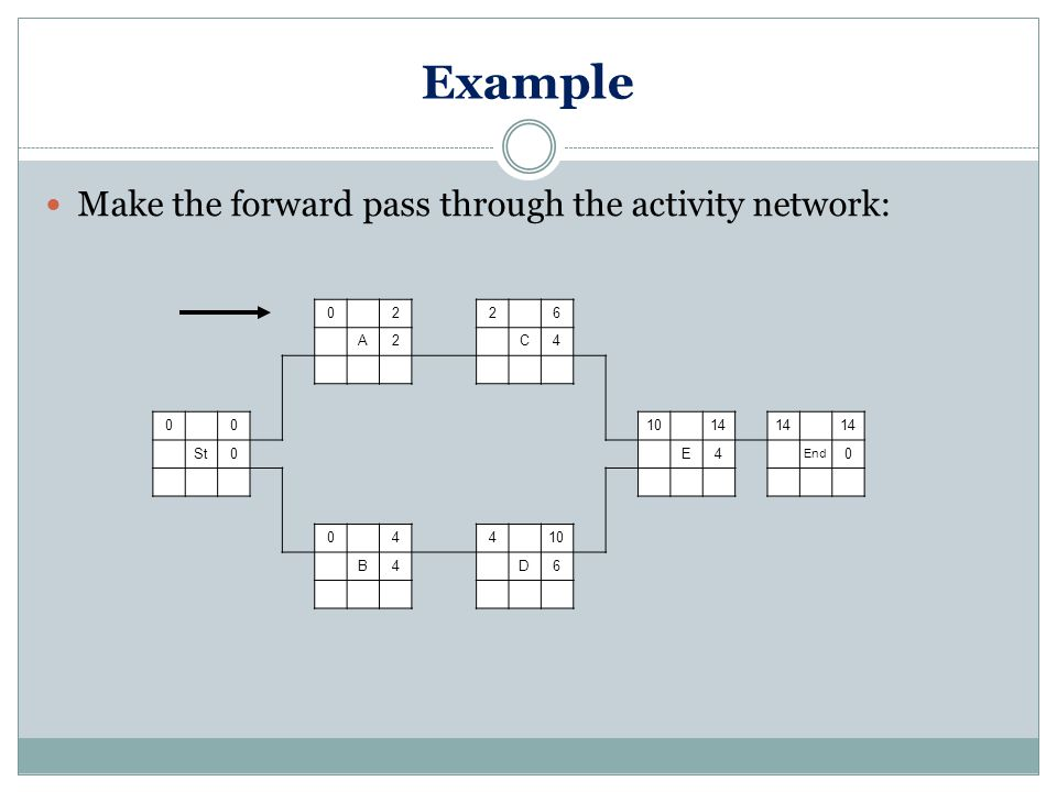 Example Make the forward pass through the activity network: 0 22 6 A2 C4 0 0 10 14 St0 E4 End 0 0 4 4 10 B4 D6