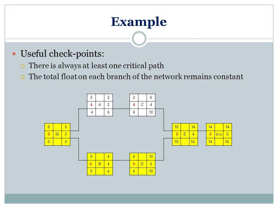 Example Useful check-points:  There is always at least one critical path  The total float on each branch of the network remains constant 0 22 6 4A2 4C4 4 66 10 0 0 14 0St0 0E4 0 End 0 0 0 10 14 0 4 4 10 0 B4 0D6 0 44