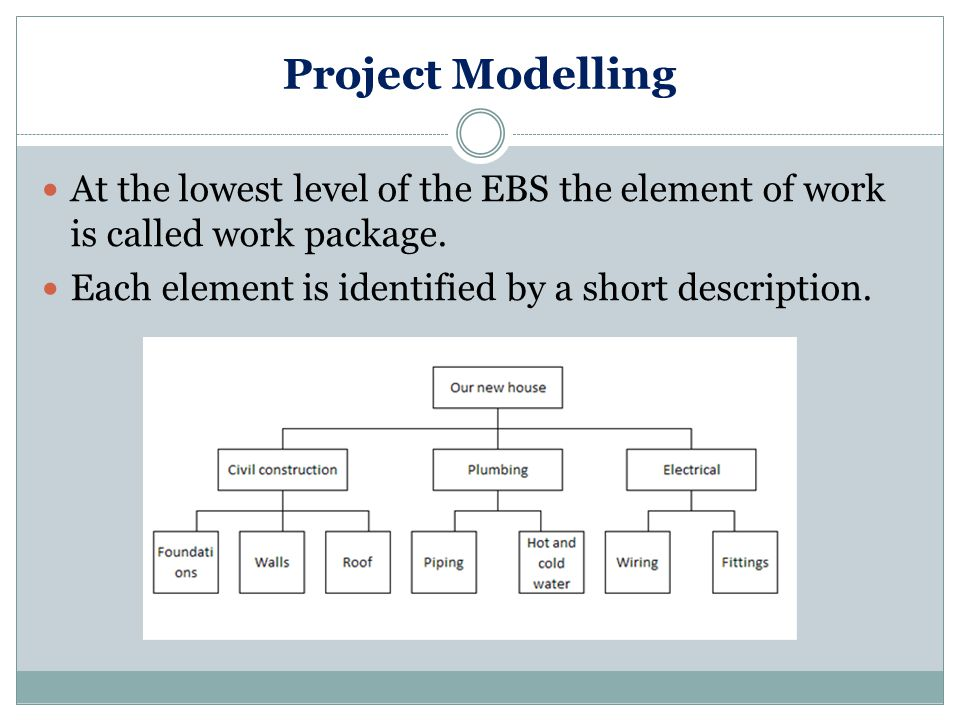 Project Modelling At the lowest level of the EBS the element of work is called work package.