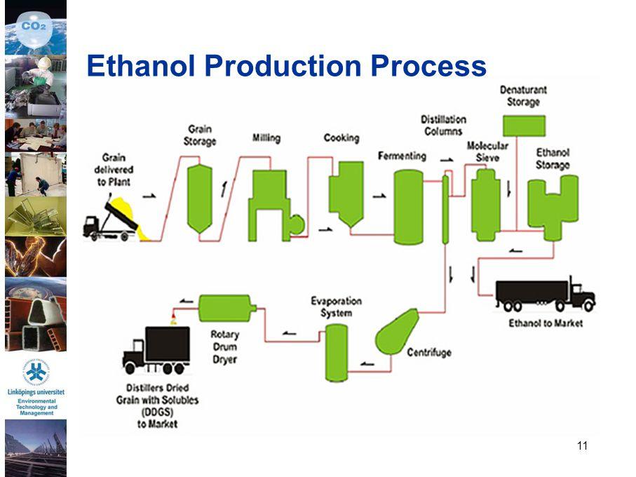 11 Ethanol Production Process