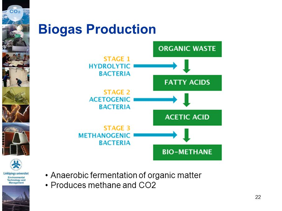 22 Biogas Production Anaerobic fermentation of organic matter Produces methane and CO2