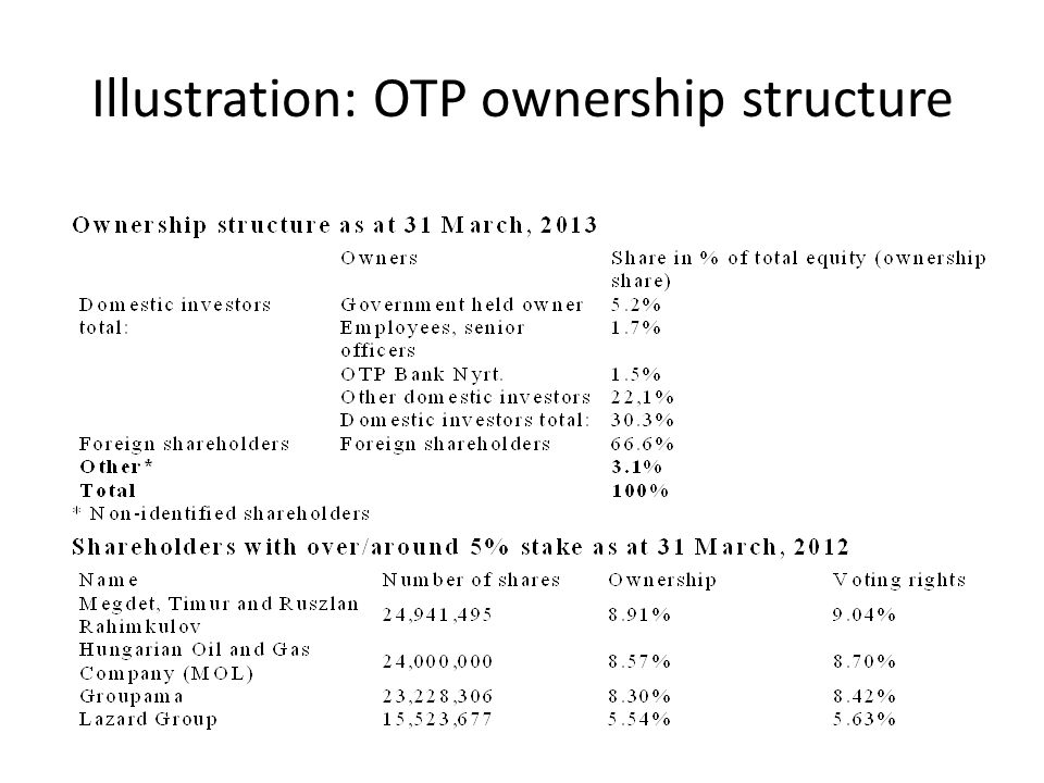 Illustration: OTP ownership structure