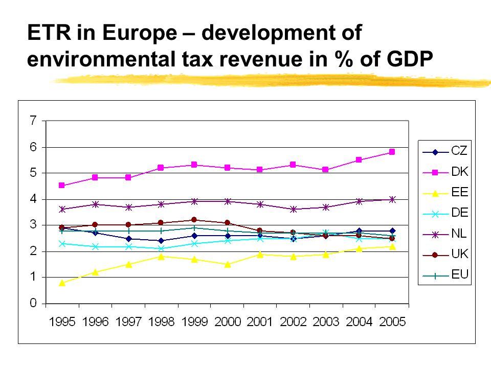 ETR in Europe – development of environmental tax revenue in % of GDP