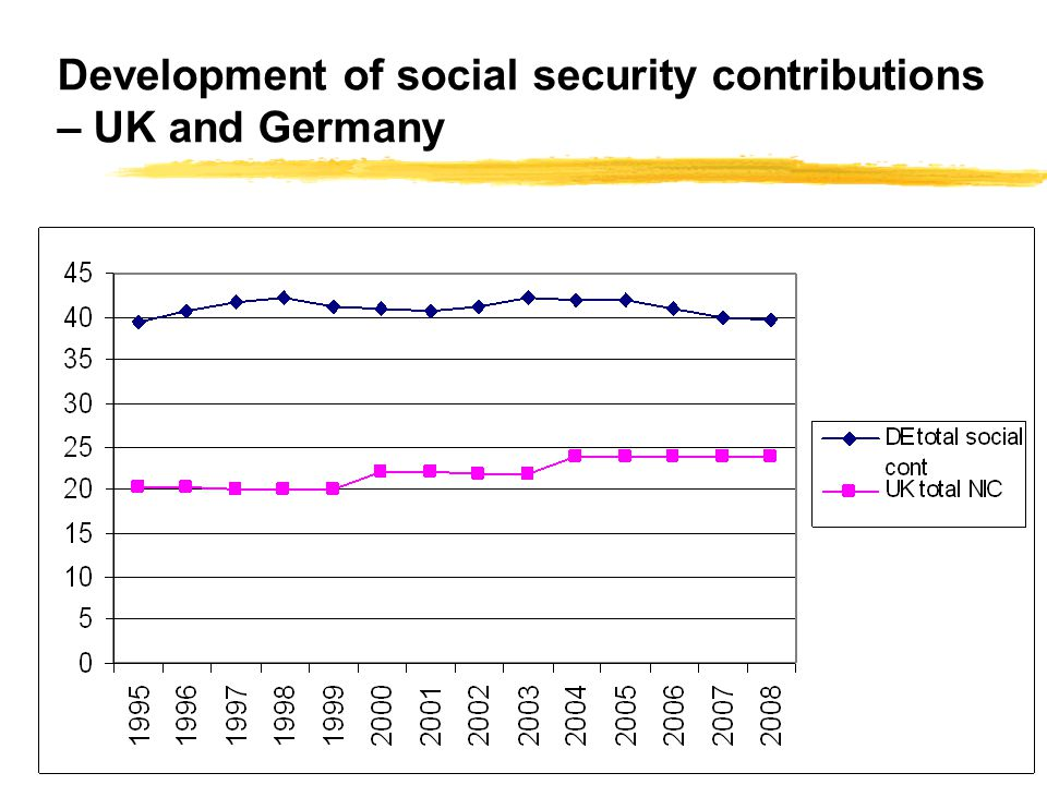 Development of social security contributions – UK and Germany