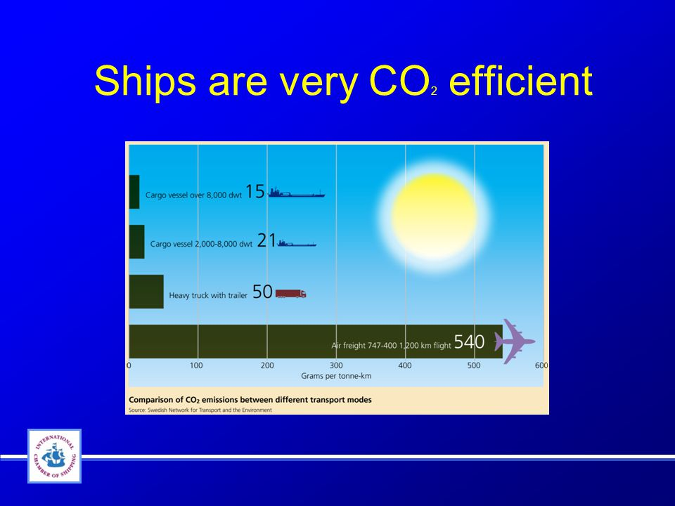 Ships are very CO 2 efficient