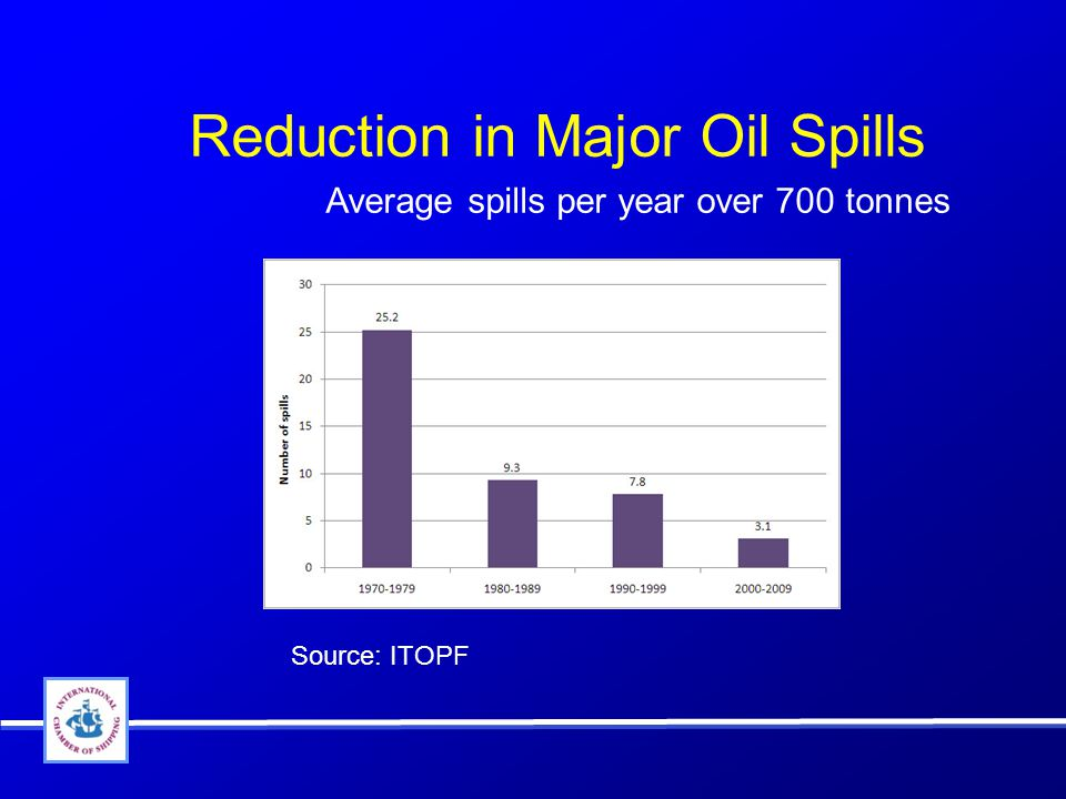 Reduction in Major Oil Spills Source: ITOPF Average spills per year over 700 tonnes