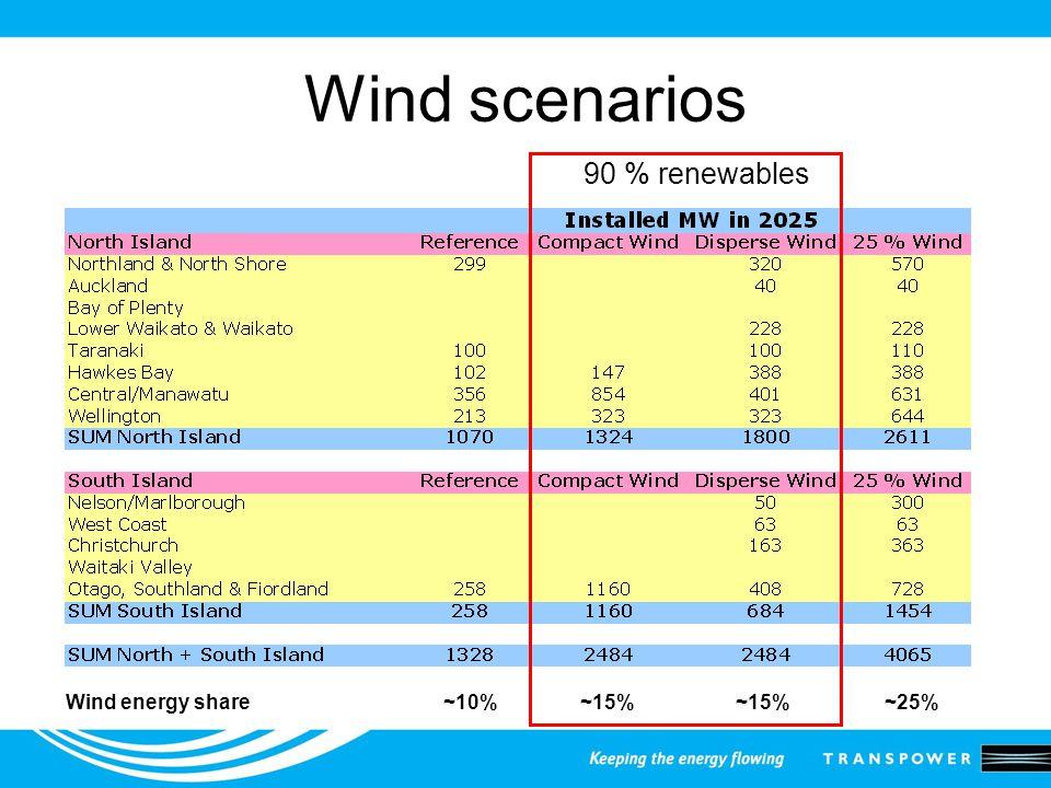 Wind scenarios 90 % renewables Wind energy share ~10% ~15% ~15% ~25%