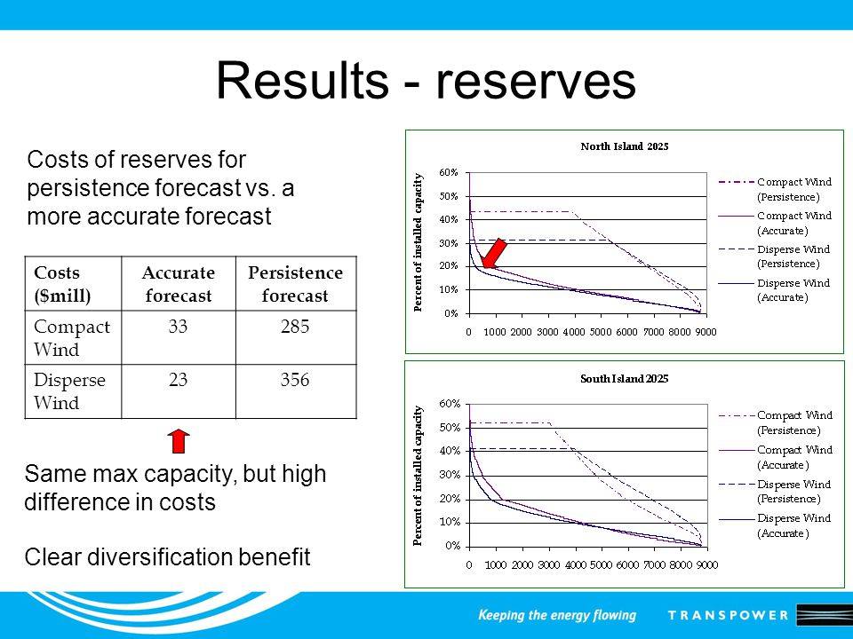 Results - reserves Costs ($mill) Accurate forecast Persistence forecast Compact Wind 33285 Disperse Wind 23356 Costs of reserves for persistence forecast vs.