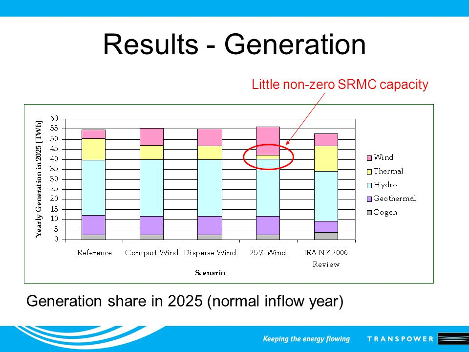 Results - Generation Generation share in 2025 (normal inflow year) Little non-zero SRMC capacity