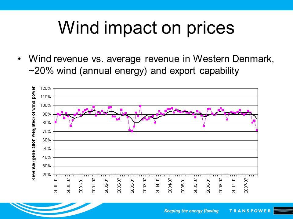Wind impact on prices Wind revenue vs.