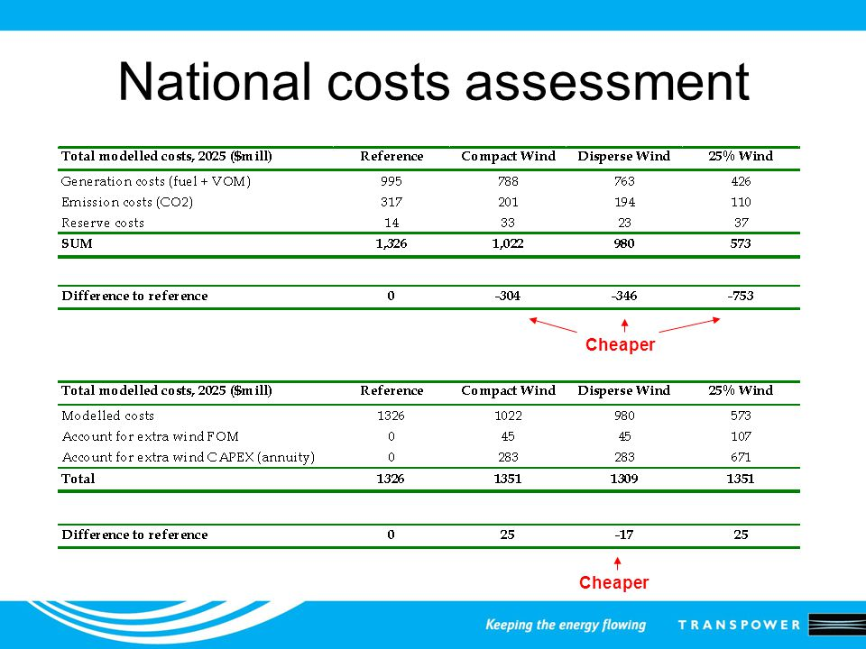 National costs assessment Cheaper