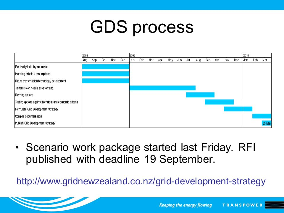 GDS process Scenario work package started last Friday.