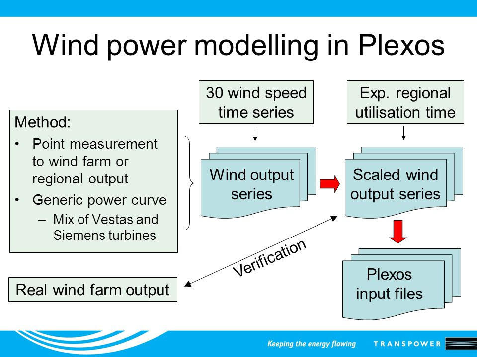 Wind power modelling in Plexos Method: Point measurement to wind farm or regional output Generic power curve –Mix of Vestas and Siemens turbines 30 wind speed time series Wind output series Exp.