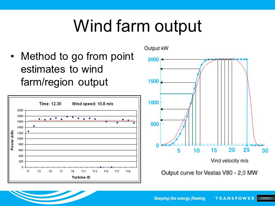 Wind farm output Method to go from point estimates to wind farm/region output
