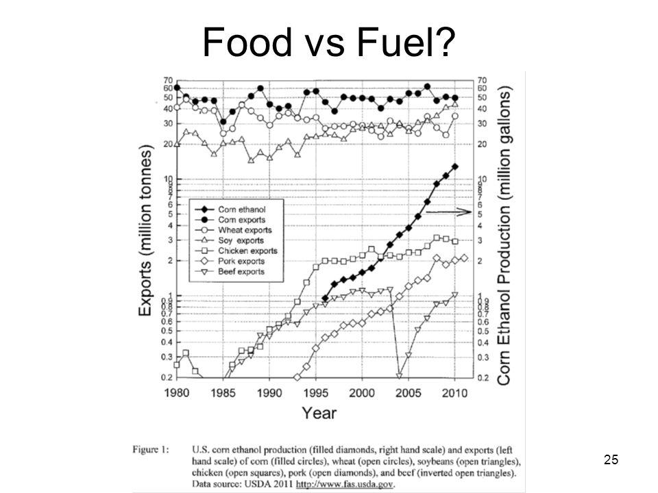 25 Food vs Fuel