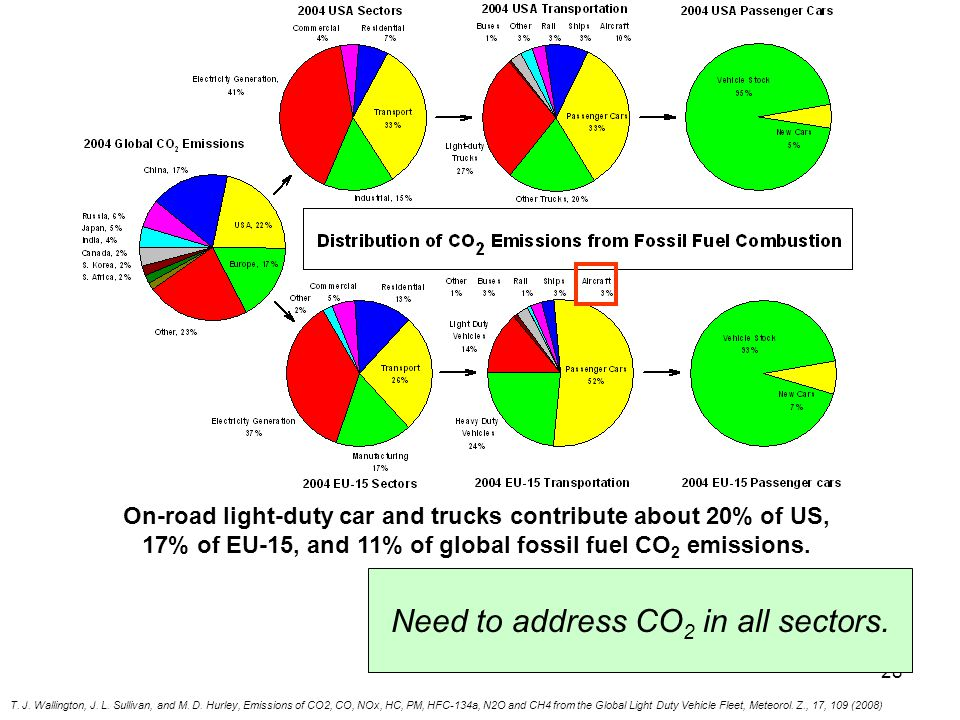 28 Need to address CO 2 in all sectors.