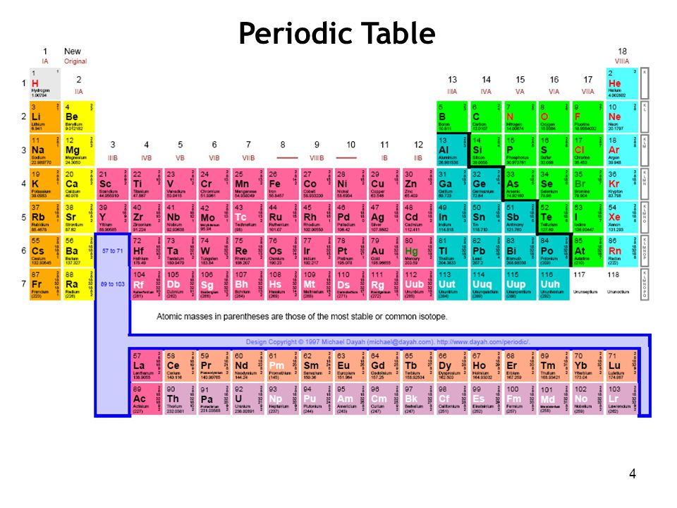 5 Exclude elements that: (i) have solid oxides