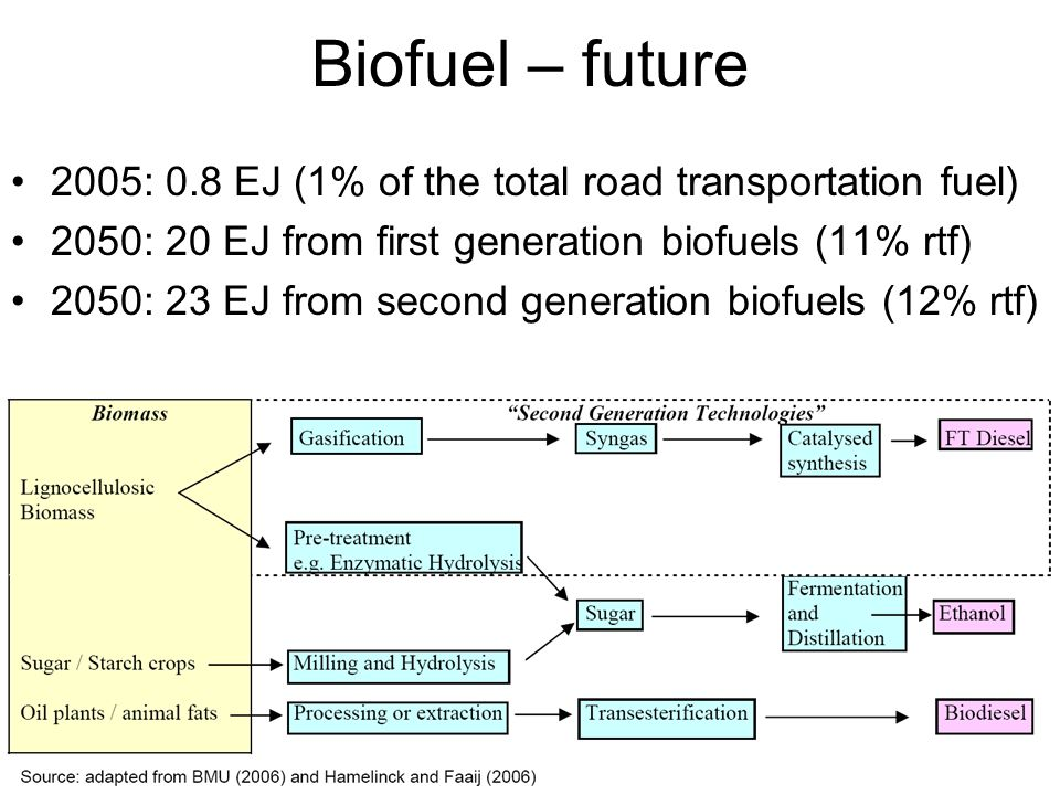 42 Biofuel – future 2005: 0.8 EJ (1% of the total road transportation fuel) 2050: 20 EJ from first generation biofuels (11% rtf) 2050: 23 EJ from second generation biofuels (12% rtf)