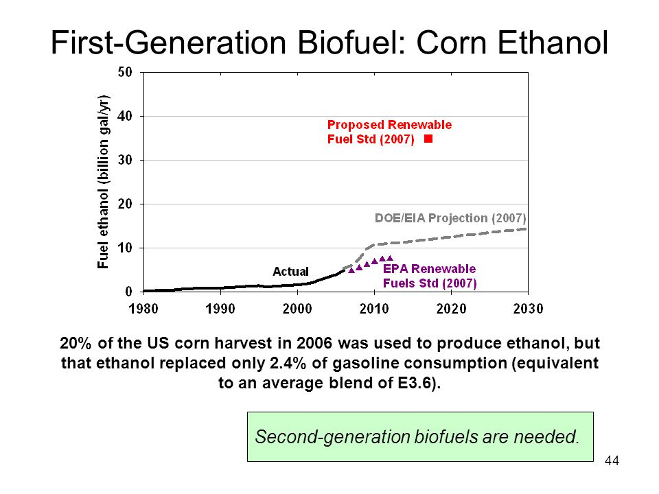 44 20% of the US corn harvest in 2006 was used to produce ethanol, but that ethanol replaced only 2.4% of gasoline consumption (equivalent to an average blend of E3.6).