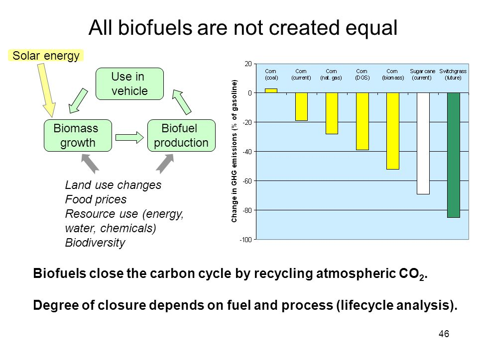 46 Biofuels close the carbon cycle by recycling atmospheric CO 2.