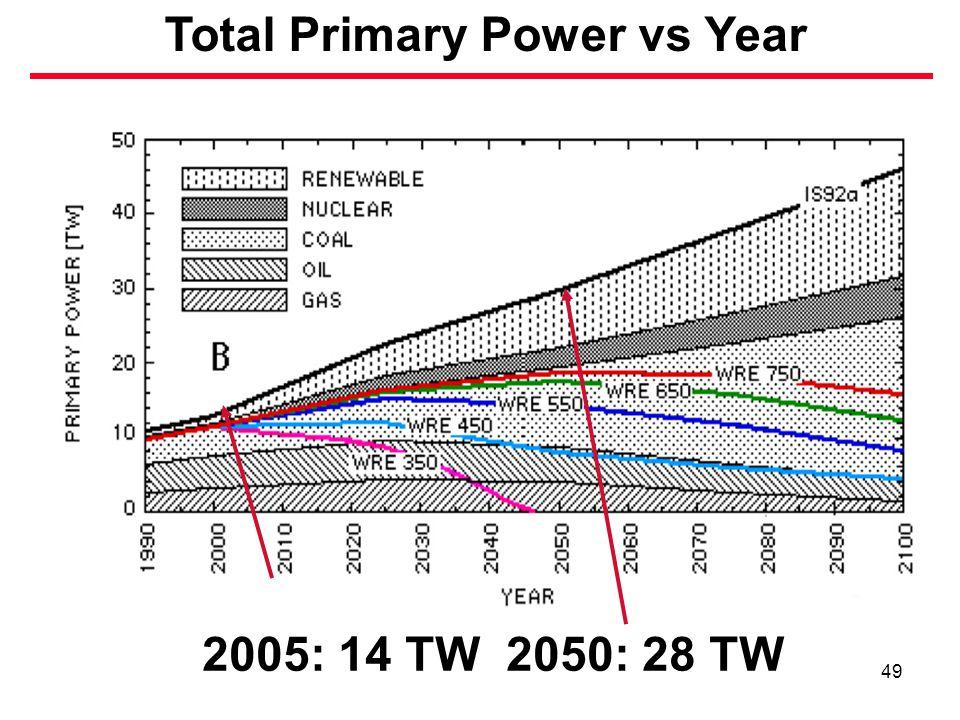 49 2005: 14 TW 2050: 28 TW Total Primary Power vs Year