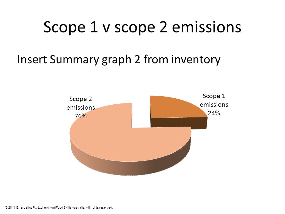 © 2011 Energetics Pty Ltd and AgriFood Skills Australia. All rights reserved. Scope 1 v scope 2 emissions Insert Summary graph 2 from inventory