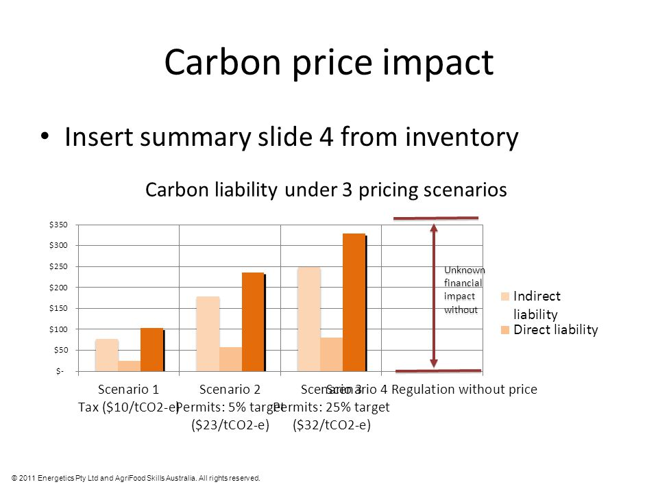 © 2011 Energetics Pty Ltd and AgriFood Skills Australia. All rights reserved. Carbon price impact Insert summary slide 4 from inventory