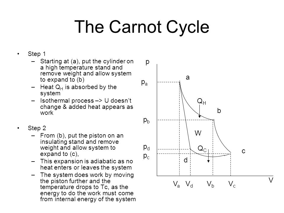 The Carnot Cycle Step 1 –Starting at (a), put the cylinder on a high temperature stand and remove weight and allow system to expand to (b) –Heat Q H is absorbed by the system –Isothermal process –> U doesn't change & added heat appears as work Step 2 –From (b), put the piston on an insulating stand and remove weight and allow system to expand to (c), –This expansion is adiabatic as no heat enters or leaves the system –The system does work by moving the piston further and the temperature drops to Tc, as the energy to do the work must come from internal energy of the system papa pbpb pdpd pcpc VaVa VdVd VbVb VcVc a b c d V p W QHQH QCQC