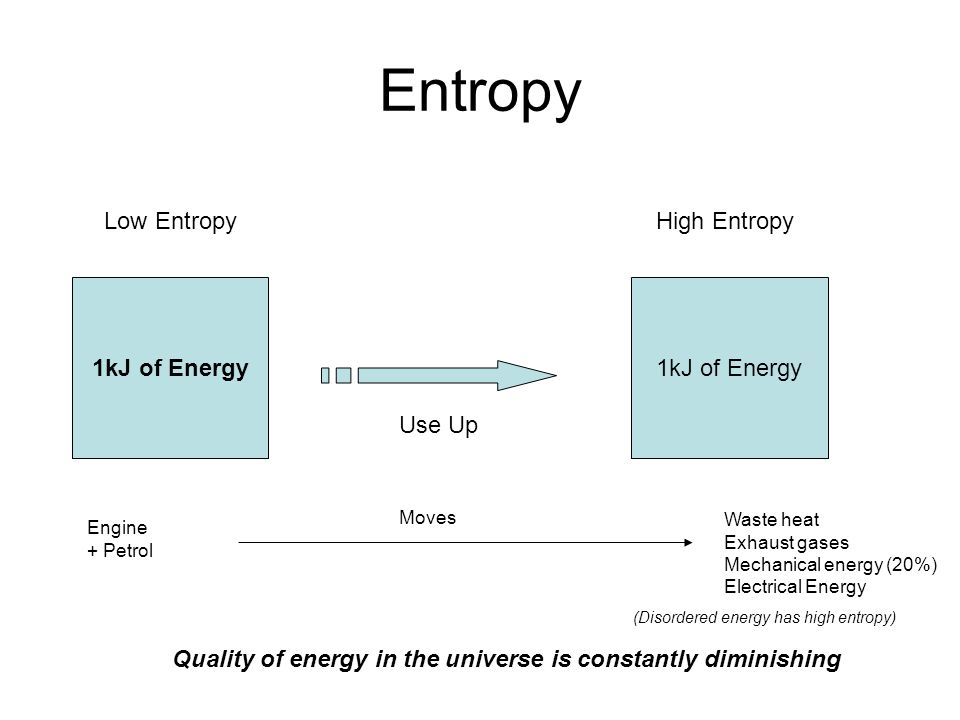 Entropy 1kJ of Energy Use Up 1kJ of Energy High EntropyLow Entropy Quality of energy in the universe is constantly diminishing Engine + Petrol Moves Waste heat Exhaust gases Mechanical energy (20%) Electrical Energy (Disordered energy has high entropy)