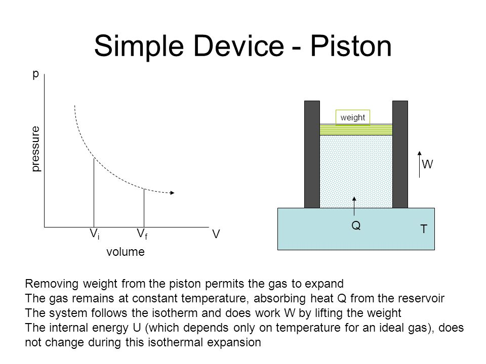 Simple Device - Piston volume pressure V p ViVi VfVf Q T W Removing weight from the piston permits the gas to expand The gas remains at constant temperature, absorbing heat Q from the reservoir The system follows the isotherm and does work W by lifting the weight The internal energy U (which depends only on temperature for an ideal gas), does not change during this isothermal expansion weight