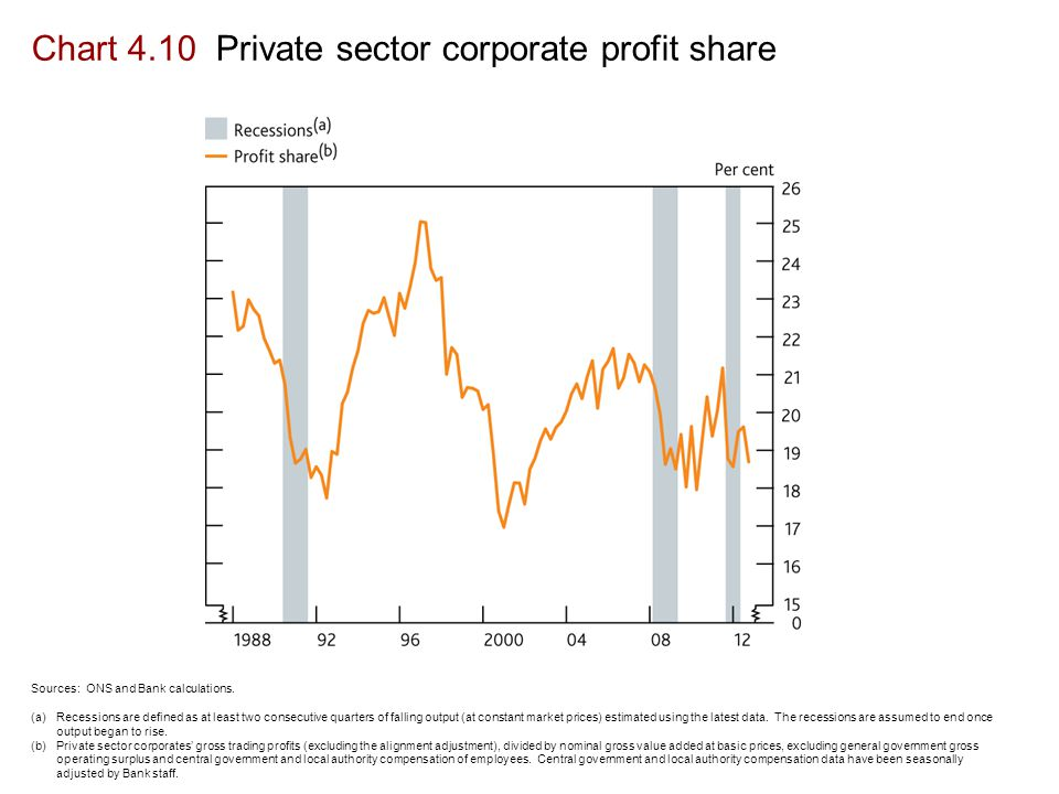 Chart 4.10 Private sector corporate profit share Sources: ONS and Bank calculations.