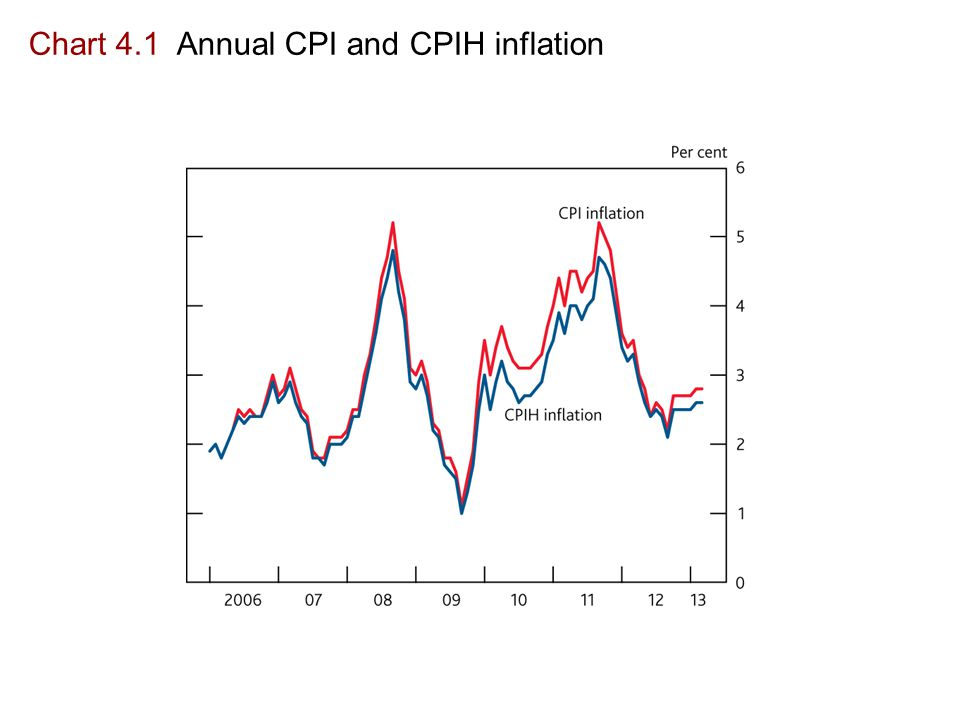 Chart 4.1 Annual CPI and CPIH inflation