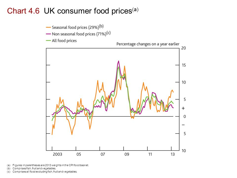 Chart 4.6 UK consumer food prices (a) (a)Figures in parentheses are 2013 weights in the CPI food basket.