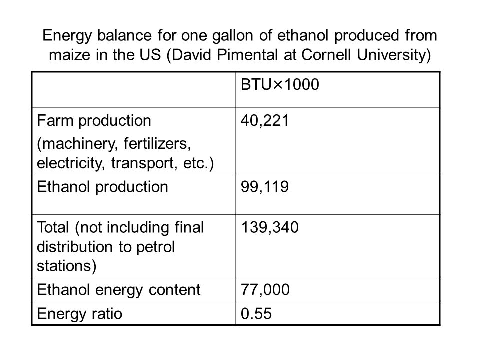Energy balance for one gallon of ethanol produced from maize in the US (David Pimental at Cornell University) BTU×1000 Farm production (machinery, fer