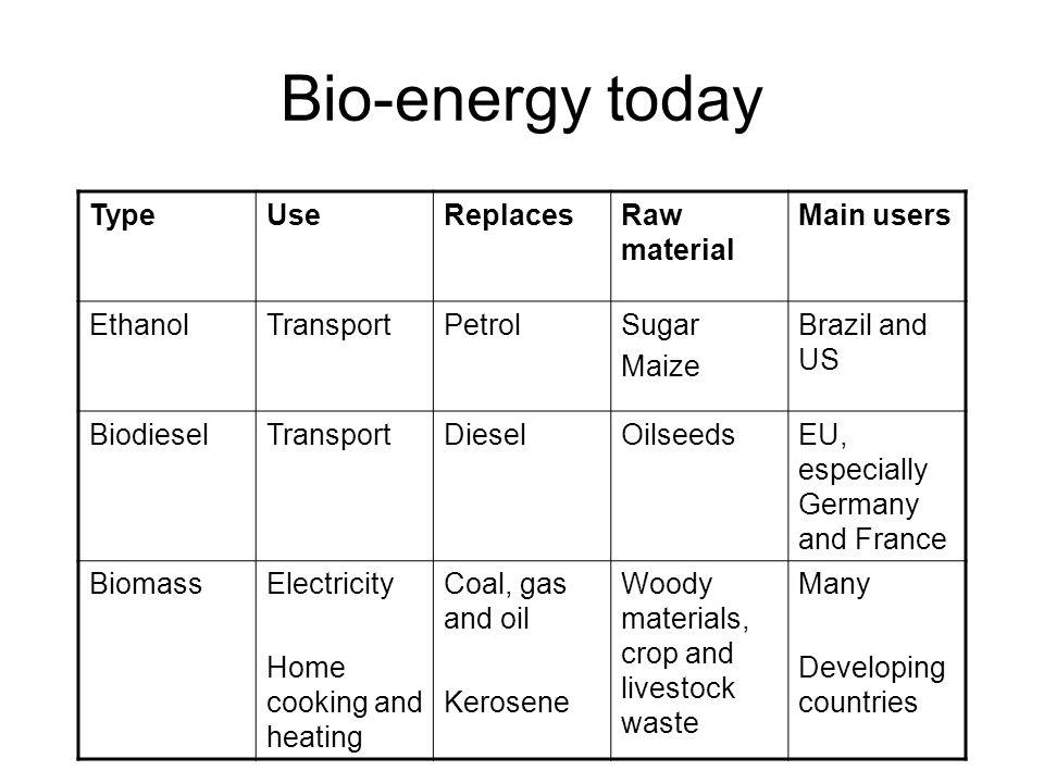 Bio-energy today TypeUseReplacesRaw material Main users EthanolTransportPetrolSugar Maize Brazil and US BiodieselTransportDieselOilseedsEU, especially