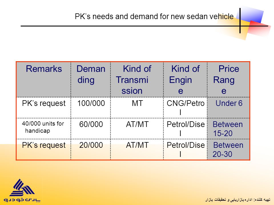 Price Rang e Kind of Engin e Kind of Transmi ssion Deman ding Remarks Under 6CNG/Petro l MT100/000PK's request Between 15-20 Petrol/Dise l AT/MT60/000 40/000 units for handicap Between 20-30 Petrol/Dise l AT/MT20/000PK's request PK's needs and demand for new sedan vehicle تهیه کننده: اداره بازاریابی و تحقیقات بازار