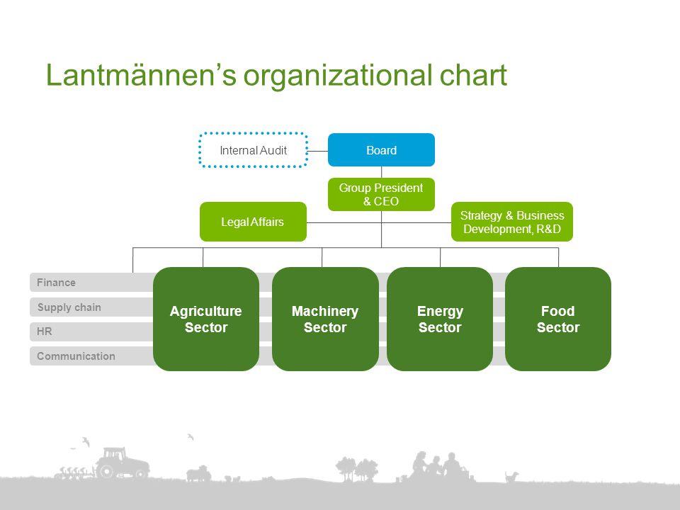 Finance Supply chain HR Communication Internal Audit Board Group President & CEO Legal Affairs Strategy & Business Development, R&D Lantmännen's organ