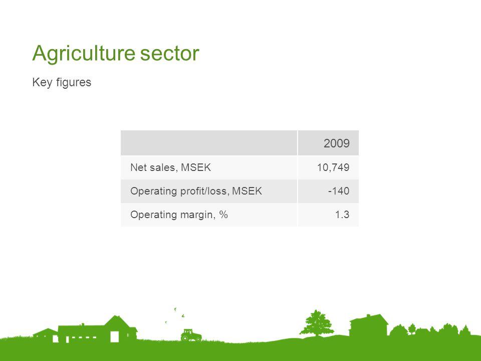 Agriculture sector Key figures 2009 Net sales, MSEK10,749 Operating profit/loss, MSEK-140 Operating margin, %1.3