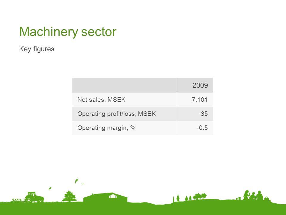 Machinery sector Key figures 2009 Net sales, MSEK7,101 Operating profit/loss, MSEK-35 Operating margin, %-0.5