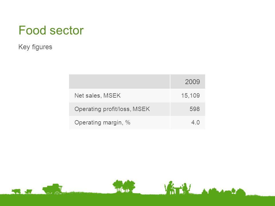 Food sector Key figures 2009 Net sales, MSEK15,109 Operating profit/loss, MSEK598 Operating margin, %4.0