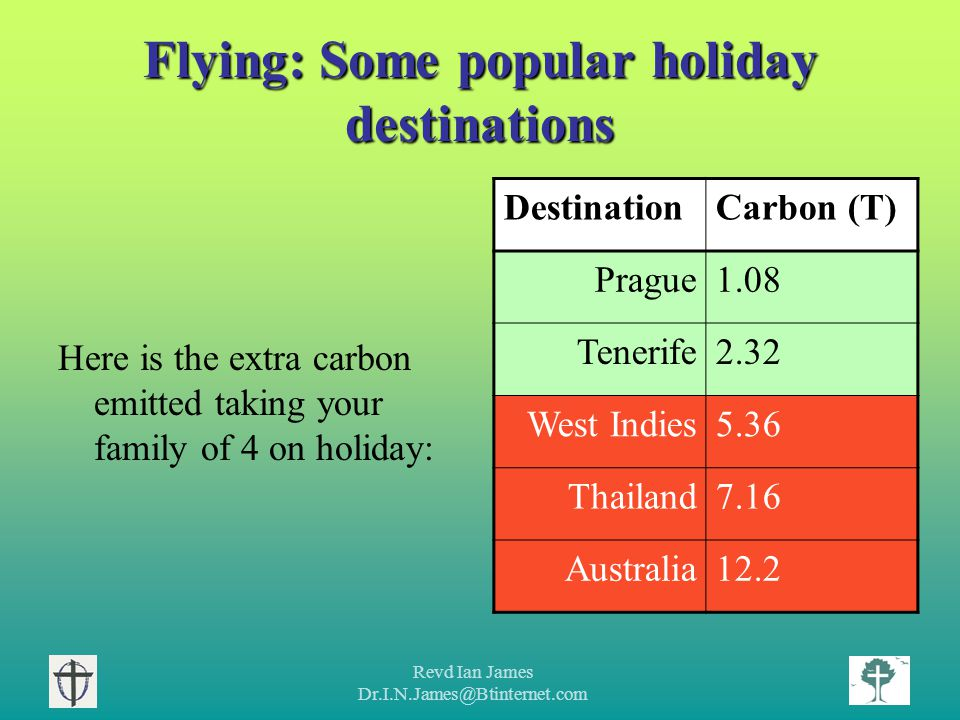 Revd Ian James Dr.I.N.James@Btinternet.com Flying: Some popular holiday destinations Here is the extra carbon emitted taking your family of 4 on holiday: DestinationCarbon (T) Prague1.08 Tenerife2.32 West Indies5.36 Thailand7.16 Australia12.2