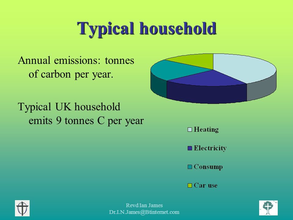 Revd Ian James Dr.I.N.James@Btinternet.com Typical household Annual emissions: tonnes of carbon per year.