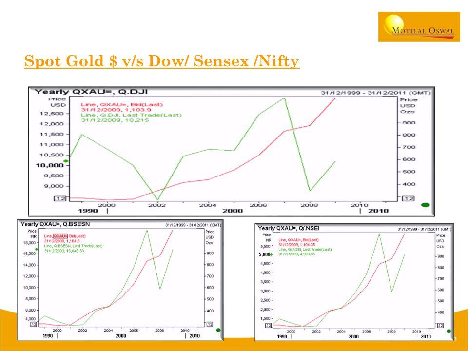 Spot Gold $ v/s Dow/ Sensex /Nifty