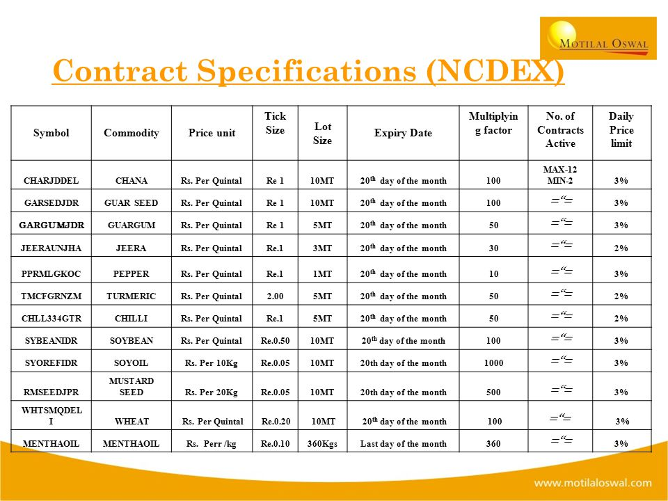 Contract Specifications (NCDEX) SymbolCommodityPrice unit Tick Size Lot Size Expiry Date Multiplyin g factor No.